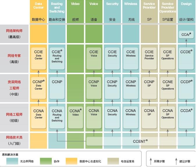 Cisco 架构认证
